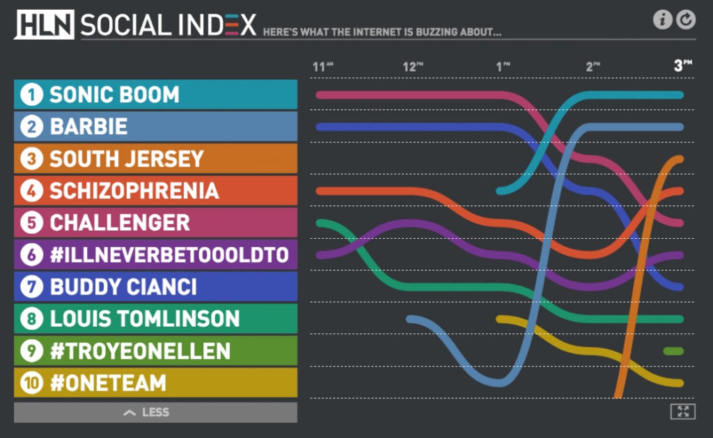 HLN Social Index